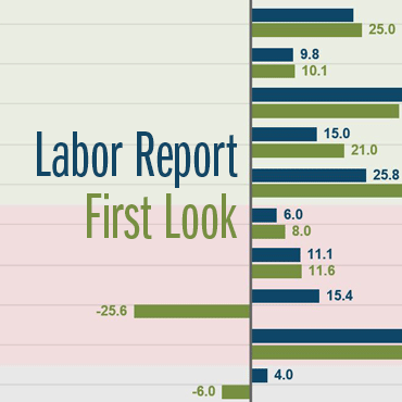 Center for Human Capital Studies' Labor Report First Look